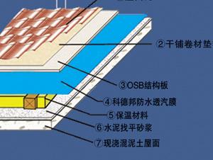 供应火车站屋面用防水透气膜