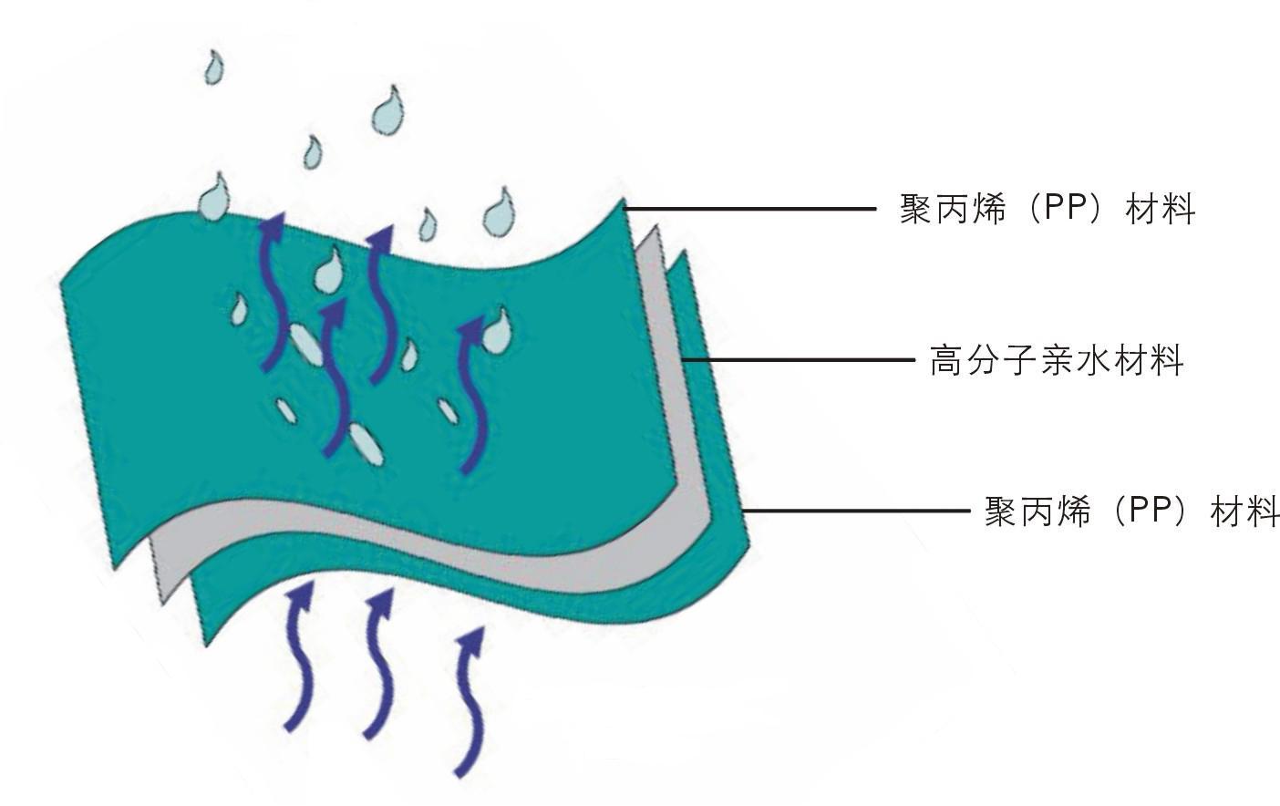 防滑高透(2500g/m2/24h)防水透气膜 隔气膜