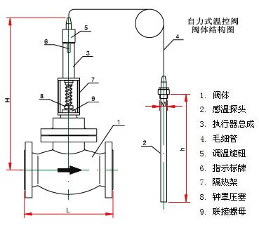 自力式温控阀的结构原理图答:1.阀体2.感温探头3.执行器总成4.图片