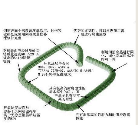 环氧树脂钢筋加工-【效果图