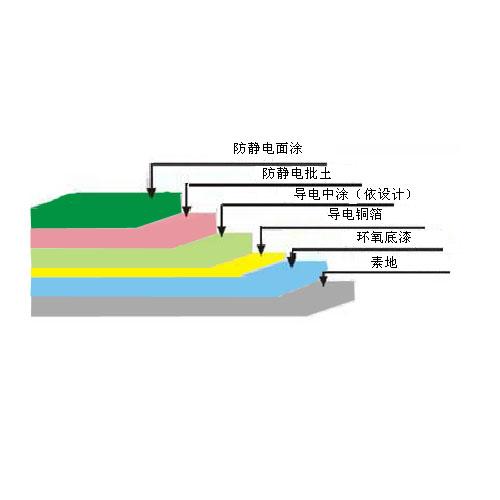 供应烟台无溶剂环氧树脂自流平防静电地坪