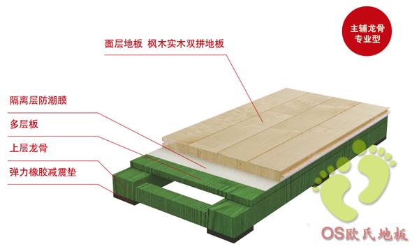 供应体育木地板国家标准 舞台专用木地板