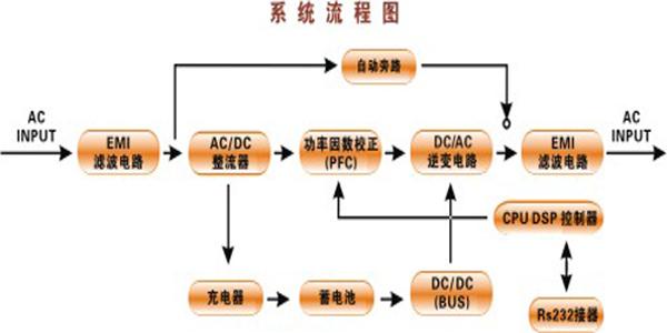 系统流程图: 河南赛驰电力设备有限公司主要从事