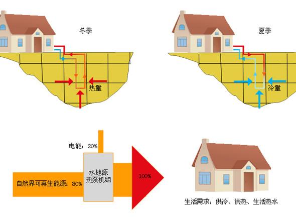 """空调厂家供应家用地源热泵机组 水源地源热泵是一种利用地下浅层地热资源(也称地能,包括地下水,土壤或地表水等)的既可供热又可制冷的高效节能空调系统。地源热泵通过输入少量的高品位能源(如电能),实现低温位热能向高温位转移。地能分别在冬季作为热泵供暖的热源和夏季空调的冷源,即在冬季,把地能中的热量""""取""""出来,提高温度后,供给室内地暖和散热采暖;夏季,把室内的热量取出来,释放到地下去。 通常地源热泵消耗1kW的能量,用户可以得到4kW以上的热量或冷量。与锅炉(电,燃料)供热系统相比,锅炉供"""