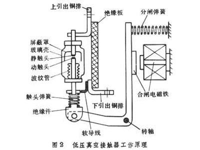 国内外高压真空接触器的发展趋势浅析