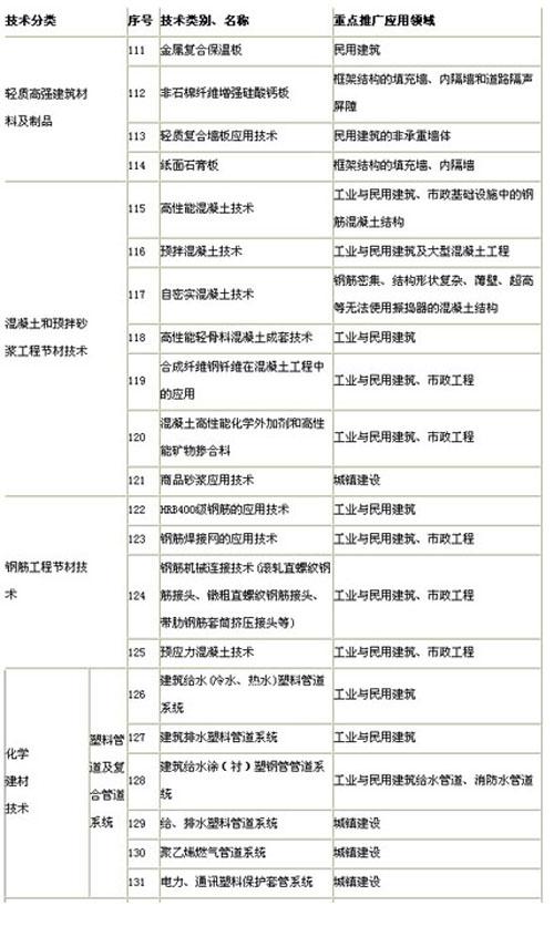 浙江省建设领域推广应用技术公告