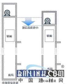 无上线不升级蒂森克虏伯产业促进电气电梯发展图纸电梯号创新的图片