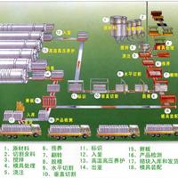 供应加气混凝土设备 干粉砂浆成套设备 通用设备