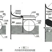 供应ZGLP-II、III、IV型装配式铝制内浮顶密封