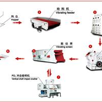 供应制砂生产线工艺流程