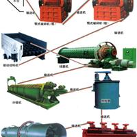 供应益工氧化铜选矿设备|氧化铜选矿工艺