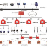 供应KJ616矿压监测系统
