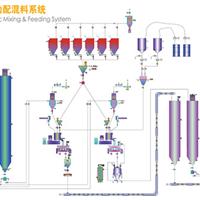 供应PVC全自动配混供料系统