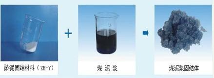 提供ZH-Y淤泥固结材料价格 中昊