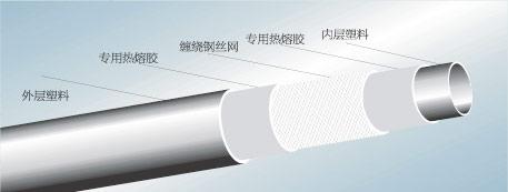 鄂州市兴欣建材公司钢丝网骨架塑料复合管招商