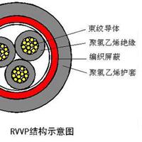供应环威电线,屏蔽电缆,RVVP 4*1