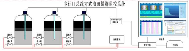 供应网络型原油多参数多功能测量系统