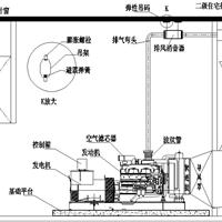 供应发电机组机房环保降噪施工信息