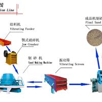供应制砂生产线