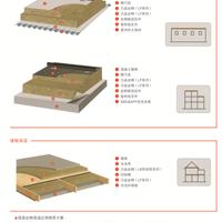 康美达高强度屋面岩棉板