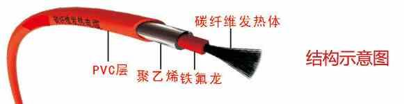 重庆电地暖安装碳纤维发热电缆供应