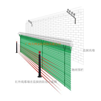 供应看守所周界预警防范设备--红外线幕墙
