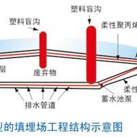 供应四川崇州市塑料盲沟生产厂家|盲沟价格