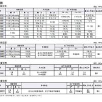 供应现货日本鹭宫控制器