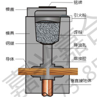 供应放热焊粉|放热焊模具
