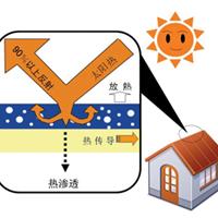 佳易德墙体隔热保温涂料 环保安全 节能耐用