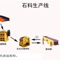 供应石英砂生产线/石料生产线/石灰石石料线