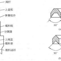 供应PTFE四氟V型组合填料V型封圈