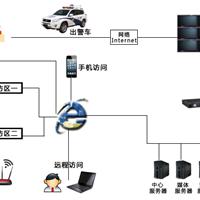 出售110联网报警平台