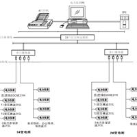 Hander-1000配电电力监控系统