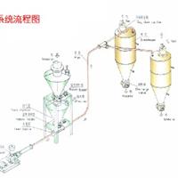 供应气力输灰系统