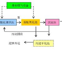 WSZ-AO-3一体化污水处理装置