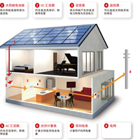 光伏发电系统解决方案  并网发电项目建设