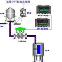 供应定量加水控制系统