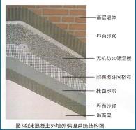 泡沫混凝土外墙保温系统