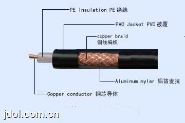 同轴射频电缆SYV系列价格