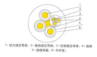 MC电缆,MC采煤机电缆,MC橡套电缆,MC橡胶电缆,MC矿用电缆,MC采煤机专用电缆