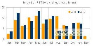 前11月乌克兰PET进口量上涨6%